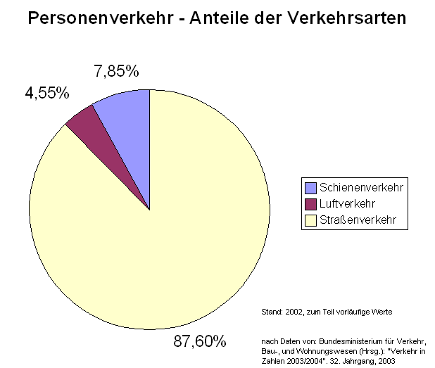 Ratio_of_traffic_mode_in_passenger_transport_in_Germany_2002.png