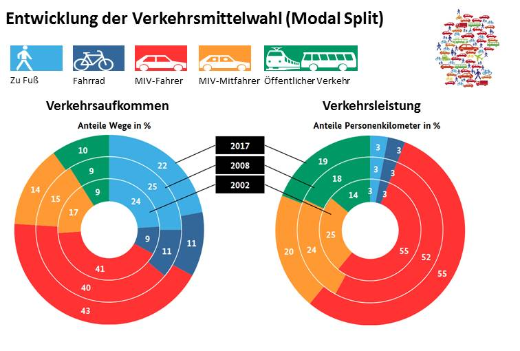 mid-verkehrsmittelwahl-modal-split.jpg