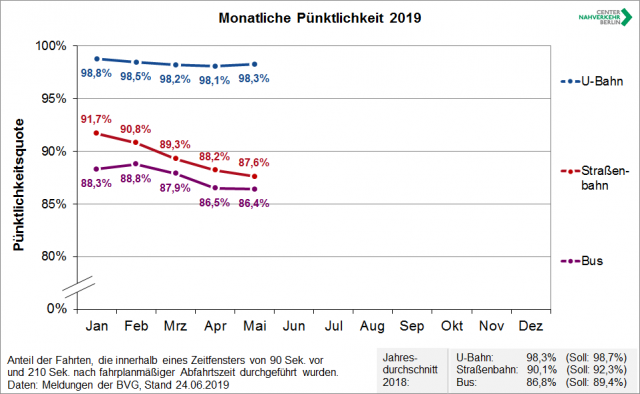 P%C3%BCnktlichkeit_monatlich_19-05-640x394.png