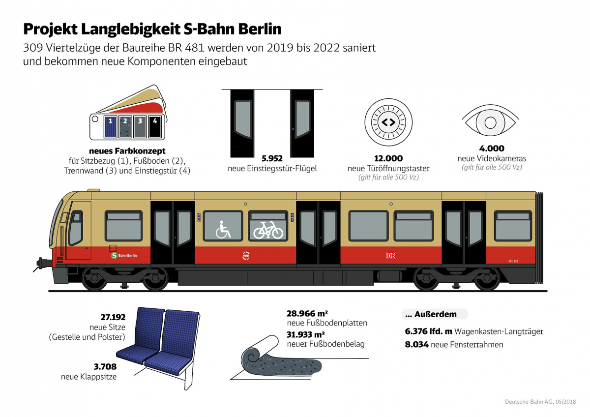 Infografik_S_Bahn_Berlin_Redesign-data.jpg