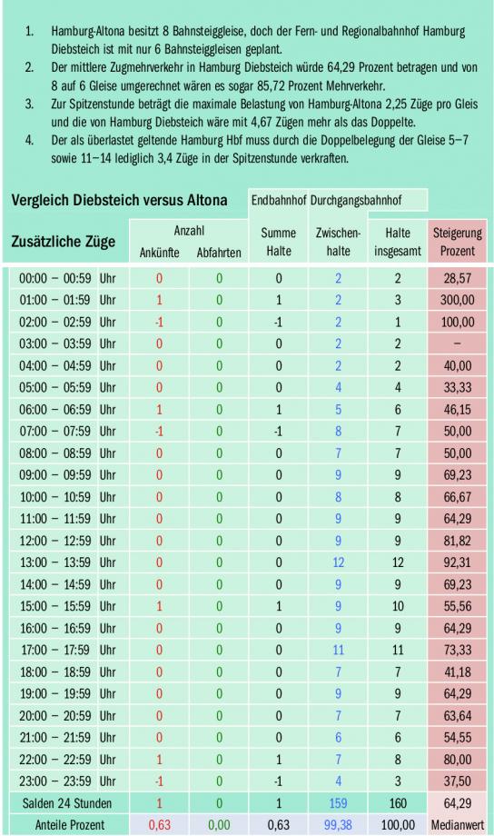 Vergleich Altona versus Diebsteich.jpg