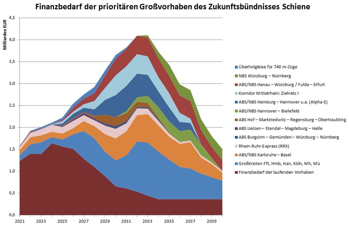 Masterplan-Schiene_Finanzierungsbedarf_Stand-2020.jpg