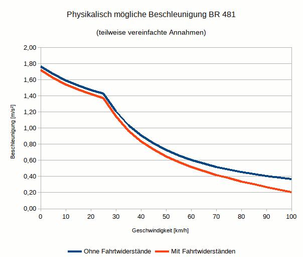 Beschleunigung_481.png