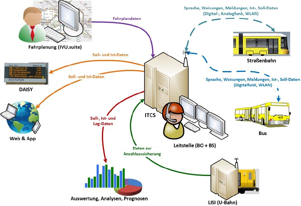 ITCS-LIO Übersicht.jpg